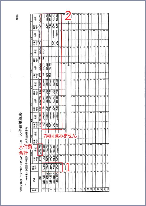 (3)様式6「人件費試算表」