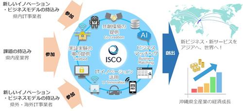 一般財団法人沖縄ITイノベーション戦略センター(ISCO)のご紹介