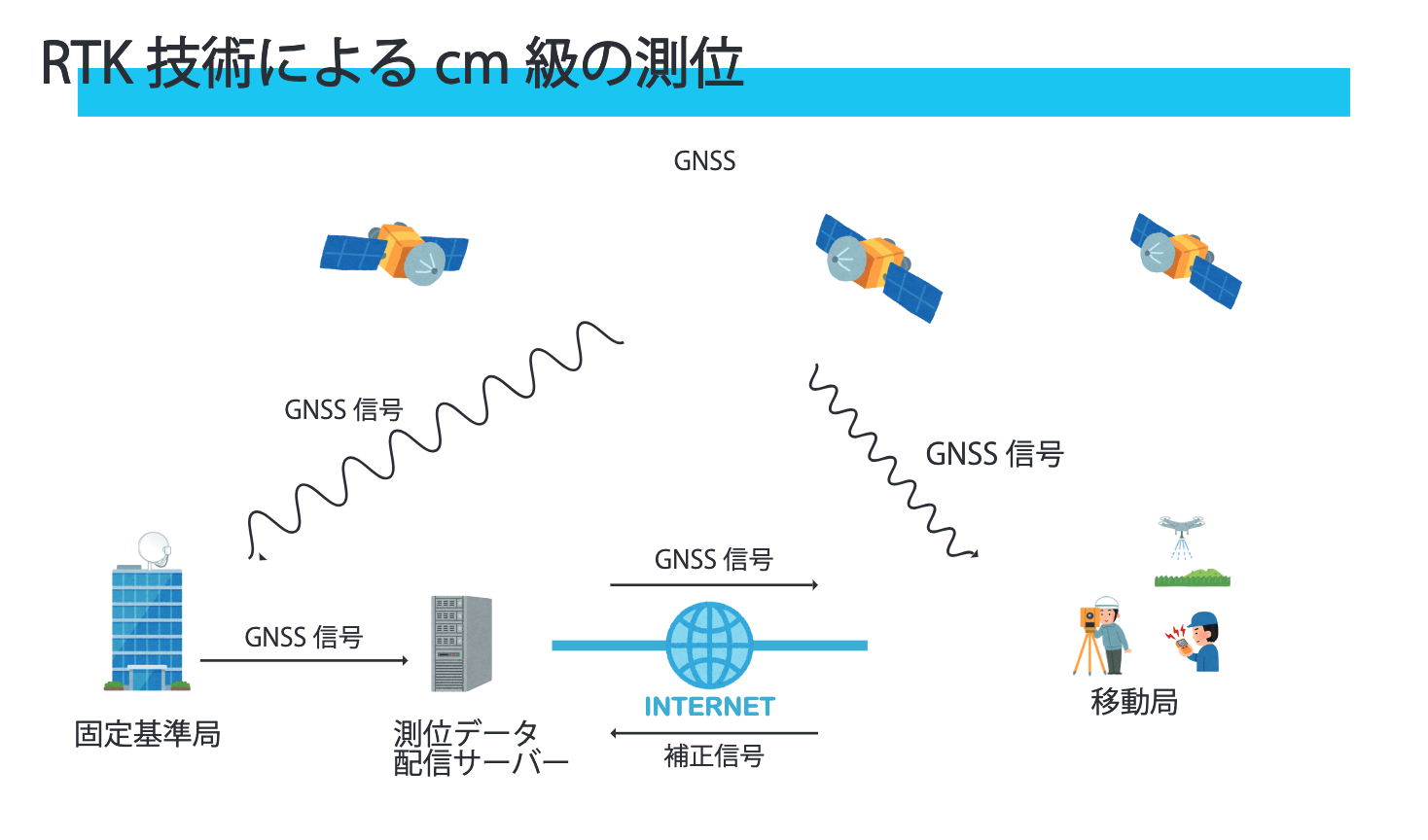 高精度測位(RTK-GNSS)活用セミナーのご案内